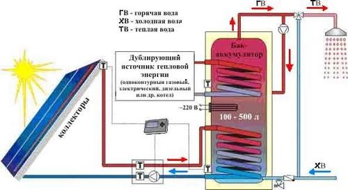 Развитие систем отопления